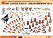"""Комплект таблиц """"Мир музыки. Инструменты симфонического оркестра"""" (8 табл., формат А2, лам.)"""