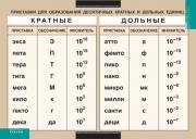 Приставки для образования десятичных кратных и дольных единиц (винил)