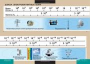 Шкала электромагнитных волн (винил)