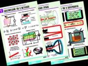 """Комплект таблиц по физике """"Электродинамика. Ток в различных средах"""" (8 табл.,формат А1, ламинир.)"""