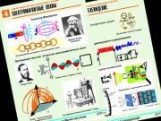 """Комплект таблиц по физике """"Электромагнитные колебания и волны"""" (6 табл.,формат А1, ламинир.)"""