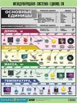 """Таблица демонстрационная """"Международная система единиц СИ"""" (винил 70х100)"""
