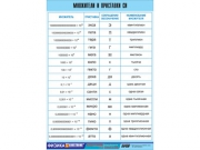 """Таблица демонстрационная """"Множители и приставки СИ"""" (винил 70х100)"""