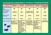 Обобщение сведений групп углеводородов