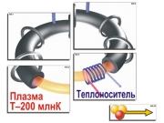 """Модель-аппликация """"Термоядерный синтез"""" (ламинированная)"""