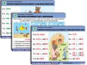 """Комплект таблиц для нач. шк. """"Русский язык. Местоимение"""" (8 табл, формат А1, лам.)"""