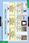 Химия. Растворы. Электролитическая диссоциация