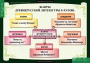 """Таблицы демонстрационные """"Литература 6 класс"""""""