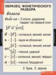 Комплект таблиц. Русский язык. Основные правила и понятия. 1-4 класс (7 таблиц) + методика