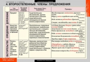 Комплект таблиц. Русский язык. Синтаксис. 5-11 классы (19 таблиц)