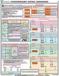 """Плакаты """"Заземление и защитные меры электробезопасности"""" (напряжение до 1000 В)"""