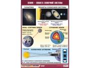 """Таблица демонстрационная """"Земля - планета Солнечной системы"""" (винил 70x100)"""
