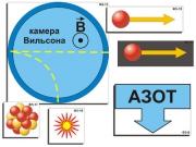 """Модель-аппликация """"Открытие протона и нейтрона"""" (ламинированная)"""