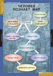 Обществознание 10-11 класс